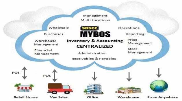 MYBOS Accounting Software