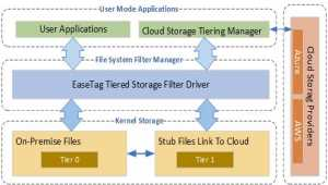 EaseTag Automated Tiered Storage Library