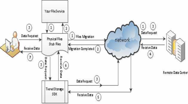 CloudTier Storage Tiering SDK