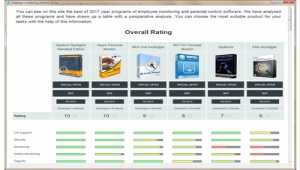 Employee monitoring software review