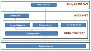 SqlClient Data Access Components (SqlClientDAC)