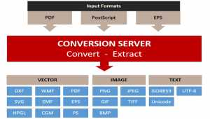 PDF Conversion SDK