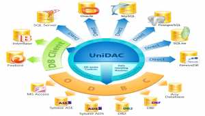 Universal Data Access Components