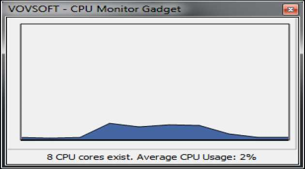 CPU Monitor Gadget