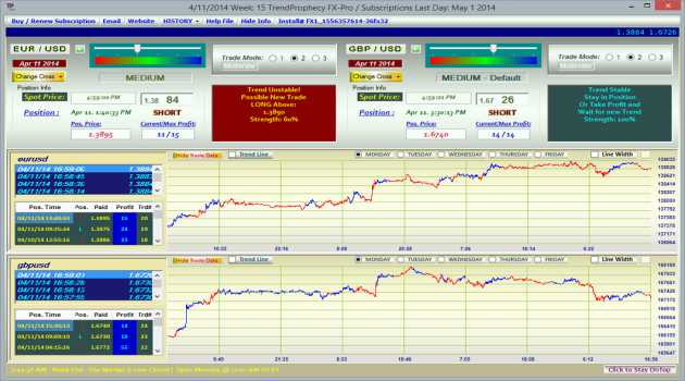 TrendProphecy FX Pro