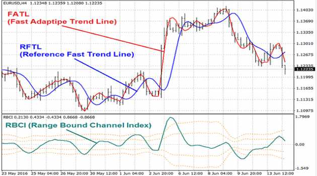 Reference Fast Trend Line