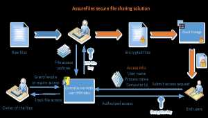 EaseFilter Secure File Sharing Library